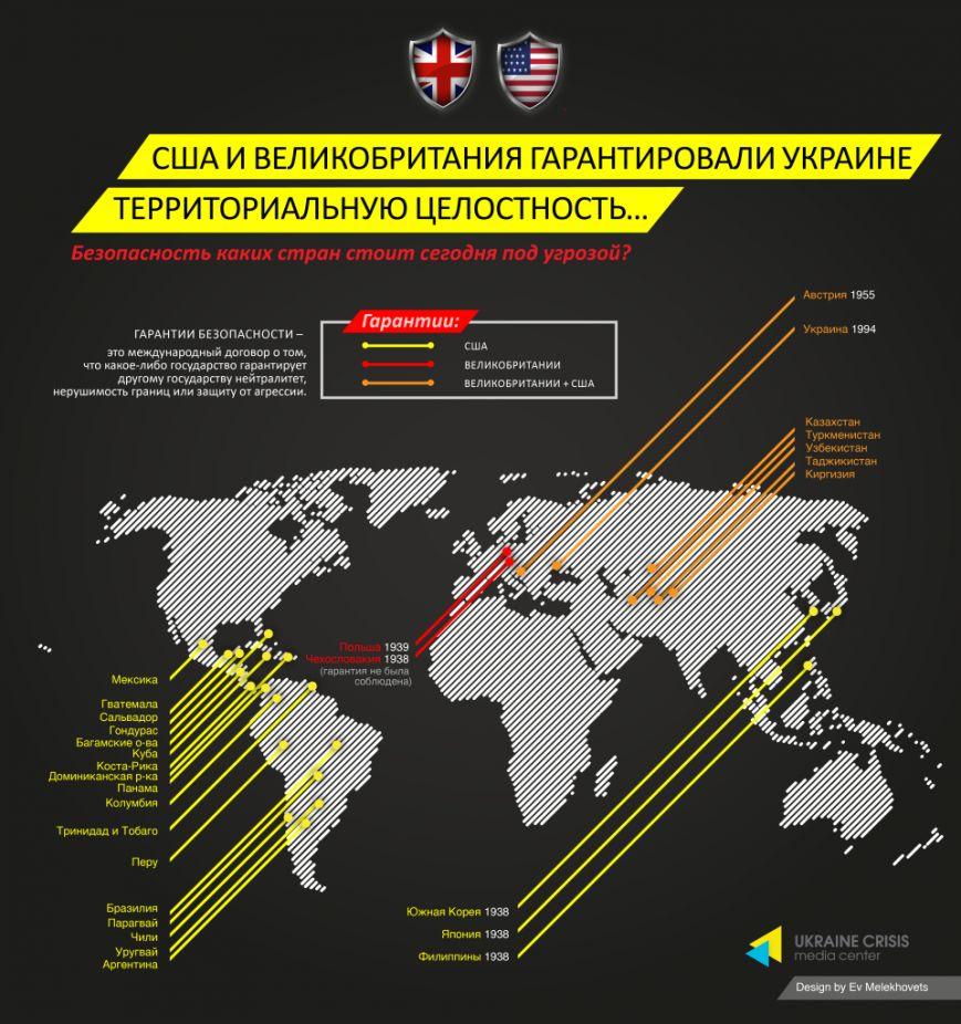Гарантии США и Британии
