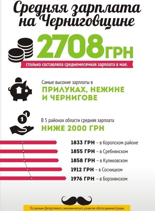 Инфографика_зарплата