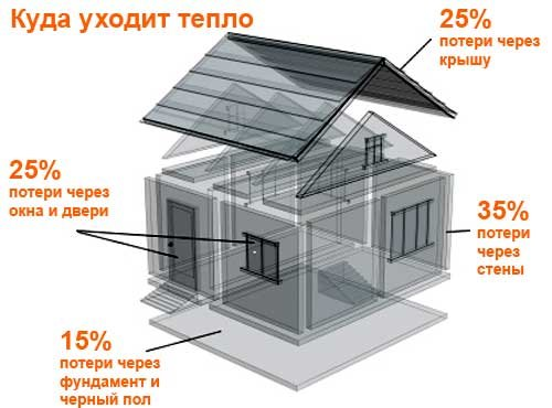 Как правильно утеплить дом и уменьшить расходы на отопление?, фото-4