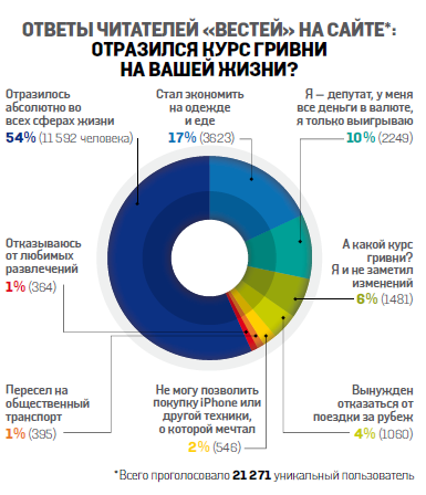 Украинцы стали экономить на еде и одежде, фото-1