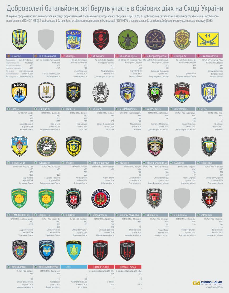 Информация для сумчан: кто воюет за Украину (СПИСОК БАТАЛЬОНОВ), фото-1