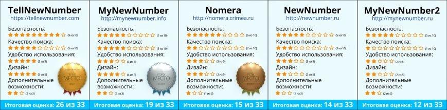 Большой независимый рейтинг сайтов по поиску новых телефонных номеров в Крыму, фото-1