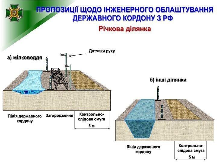 Украина собралась отстроить стену на границе с РФ, фото-4