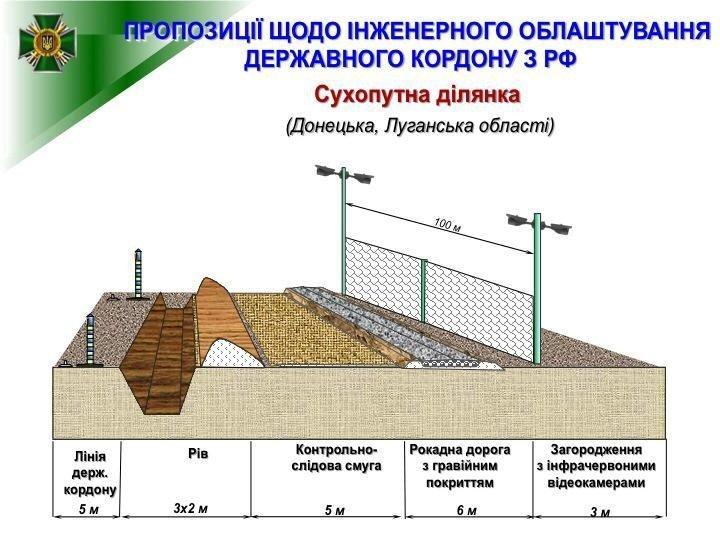Украина собралась отстроить стену на границе с РФ, фото-1