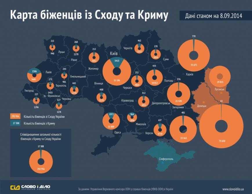 Сколько беженцев из Крыма и Востока Украины осели в Сумской области? (КАРТА), фото-1