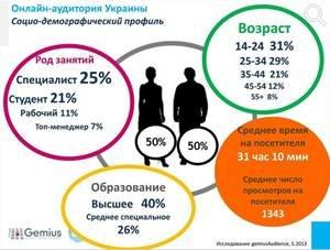 Что двигает рынок eCommerce в Украине?, фото-1