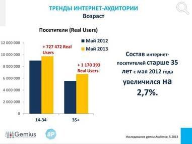 Что двигает рынок eCommerce в Украине?, фото-2