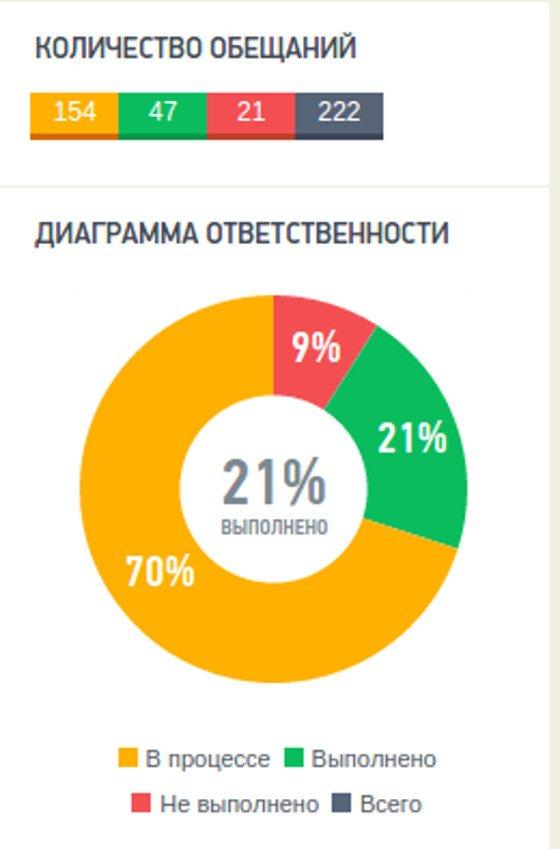 100 дней на посту мэра: что обещал и что выполнил Кличко, фото-1