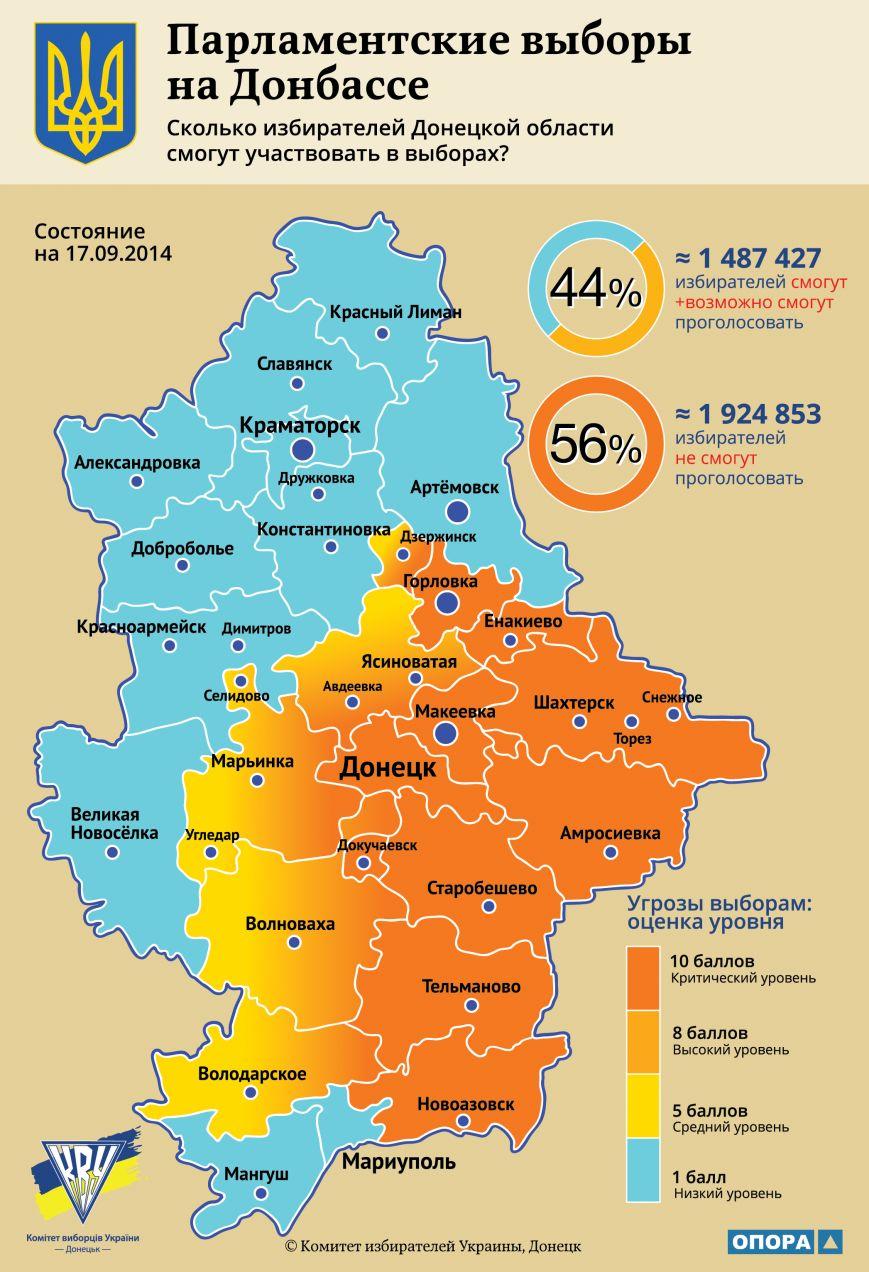 Большинство избирателей Донецкой области не смогут принять участия в выборах в Раду Украины, фото-1