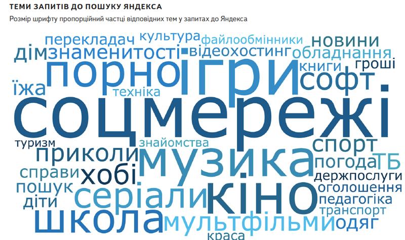 Что мечтают купить жители Кременчуга и что хотят приготовить на ужин (исследования поисковика), фото-1