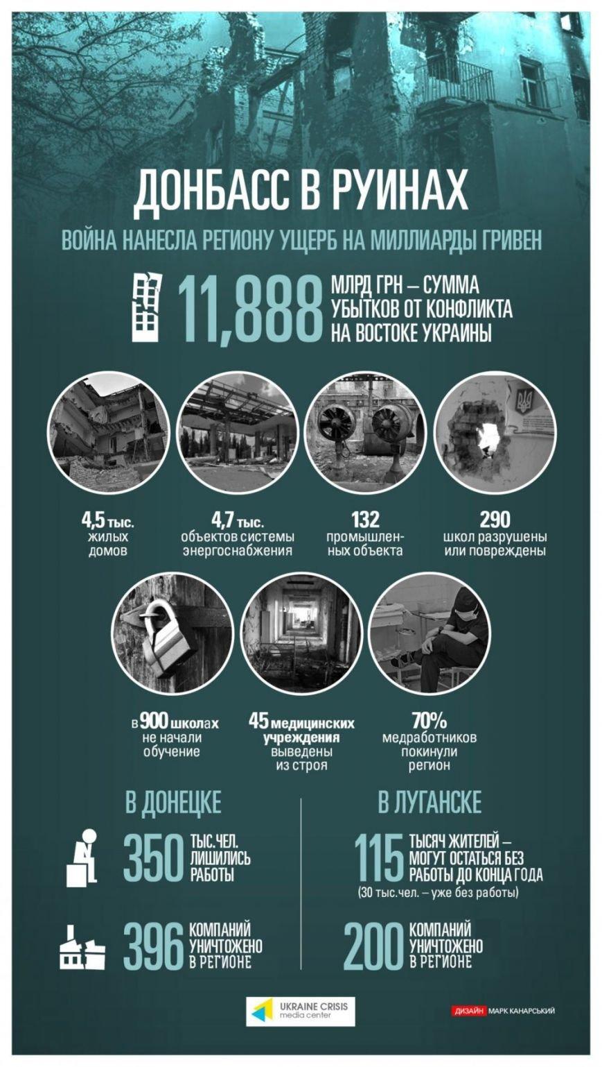 Сколько разрушений принесла война Донбассу, фото-1