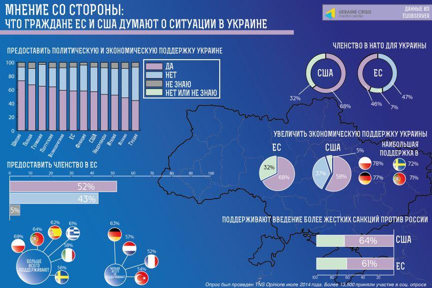 Мнение со стороны: что граждане ЕС и США думают о ситуации в Украине, фото-1