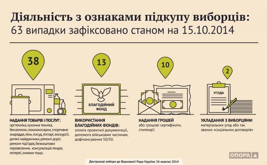 16.10.2014 diialnist-z-oznakamy-pidkupu-typolohiia