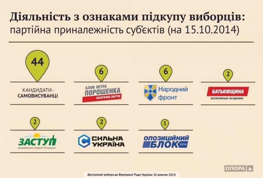 16.10.2014 diialnist-z-oznakamy-pidkupu-subiekty