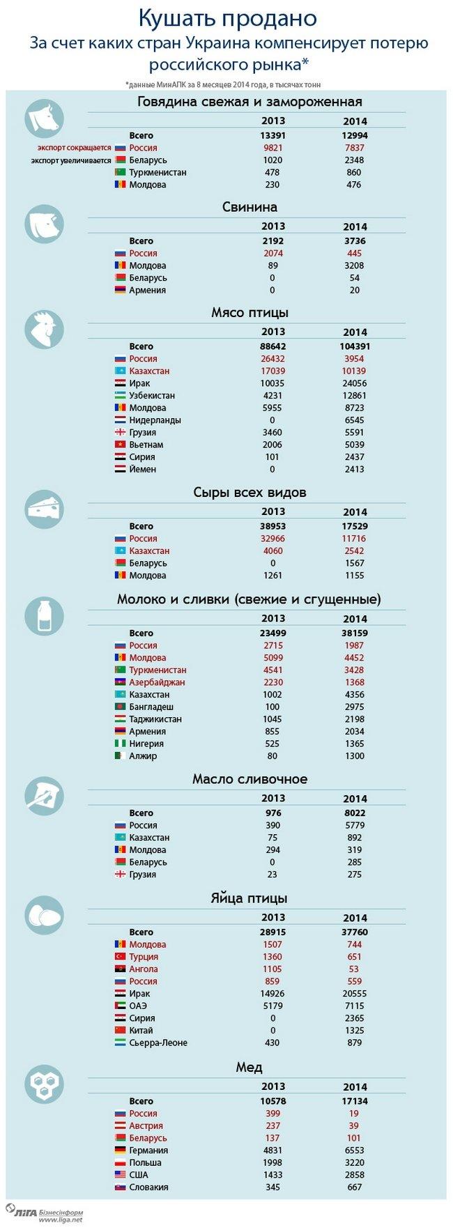 Новые рынки: кем отечественные аграрии заменили российских покупателей, фото-1