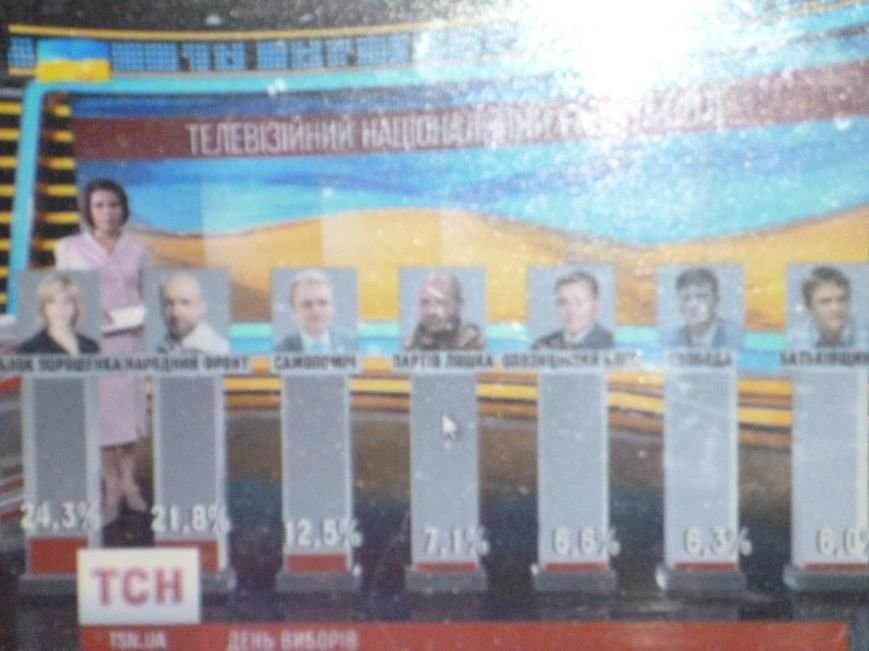По данным экзит-пола в Верховную Раду прошли 7 партий и блоков, фото-2