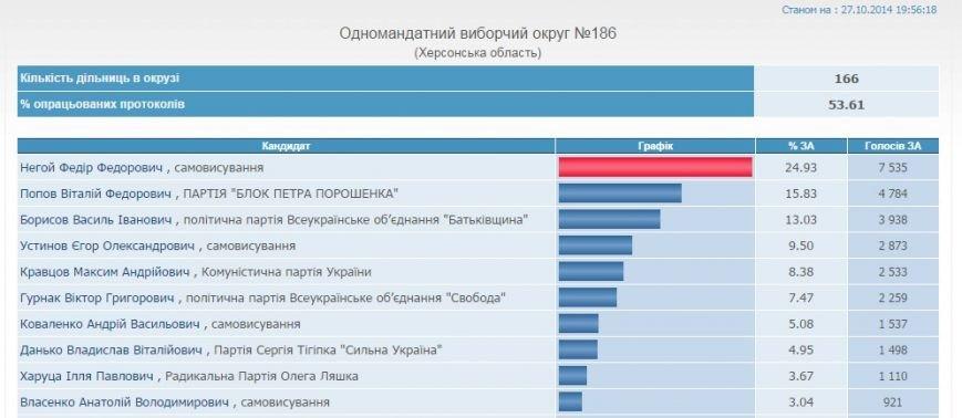 ЦИК: Результаты выборов в Херсонской области на 19-55 (обновлено), фото-6