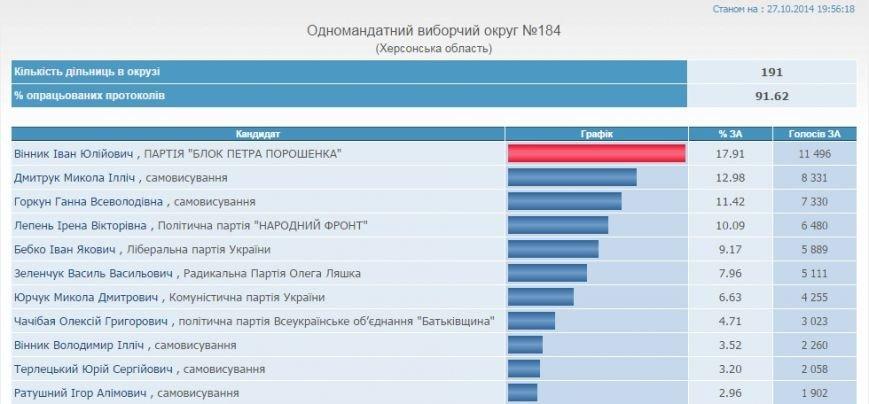 ЦИК: Результаты выборов в Херсонской области на 19-55 (обновлено), фото-4