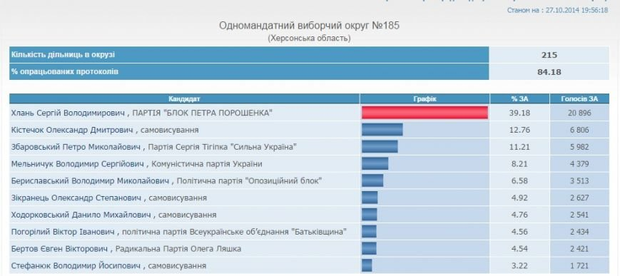 ЦИК: Результаты выборов в Херсонской области на 19-55 (обновлено), фото-5