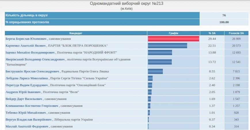 В Киеве в четырех округах закончили подсчет голосов, фото-1