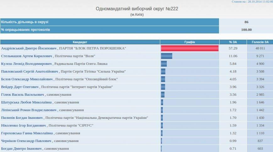 В Киеве в четырех округах закончили подсчет голосов, фото-4
