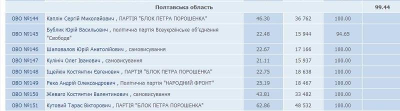 полт обл