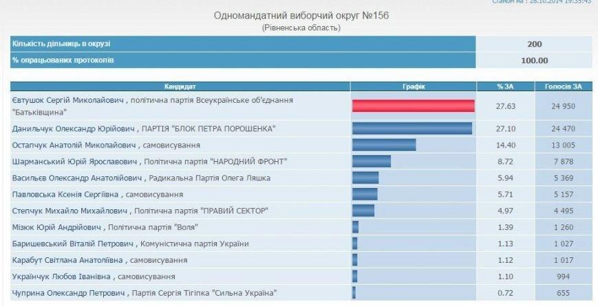 Остаточно відомі лідери по мажоритарних округах Рівненщини, фото-1