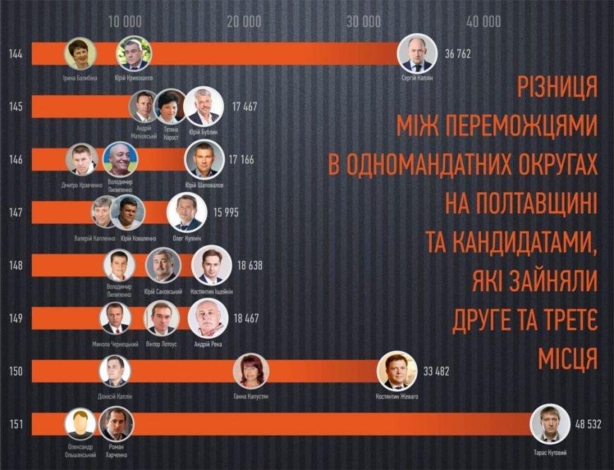 Різниця голосів між першою трійкою кандидатів