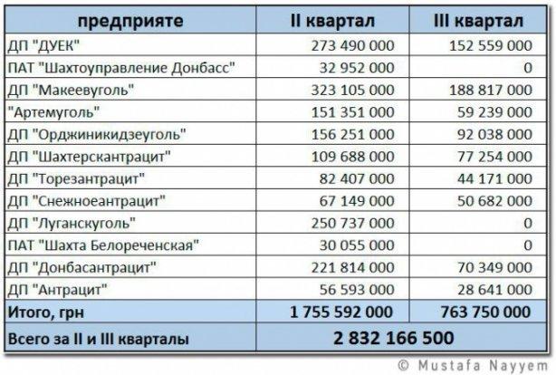 Кабмин дал шахтам, подконтрольным боевикам, 3 миллиарда гривен, фото-1