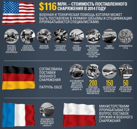 Какую технику и вооружение Украина может получить от стран НАТО, фото-1