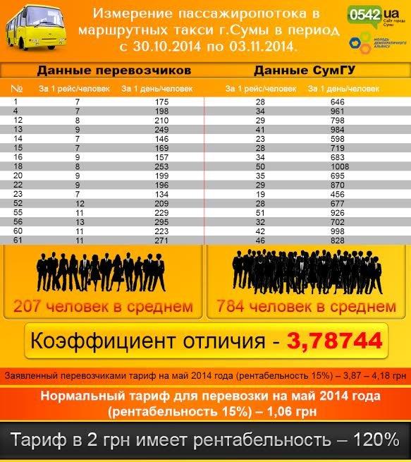 В Сумах перевозчики маршрутных такси за 3 года  «нагрелись» на горожанах на 300 млн. гривен, фото-1