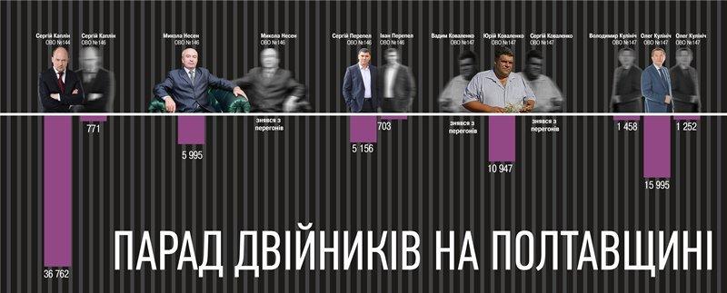 Кандидати-двійники на Полтавщині