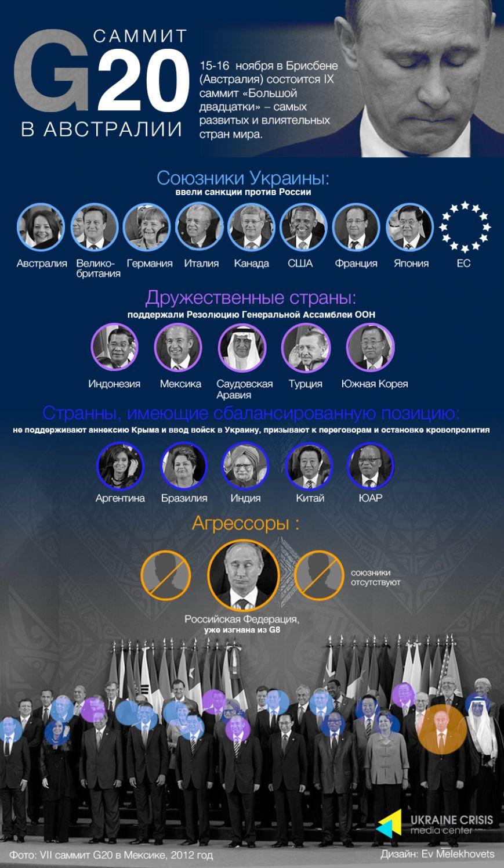 Какова политика стран Большой двадцатки по отношению к Украине?, фото-1