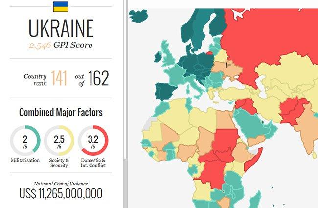 Украина заняла 51 место в Глобальном индексе терроризма, фото-1