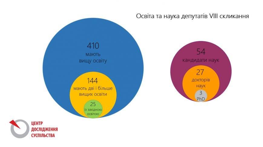 освіта депутатів1