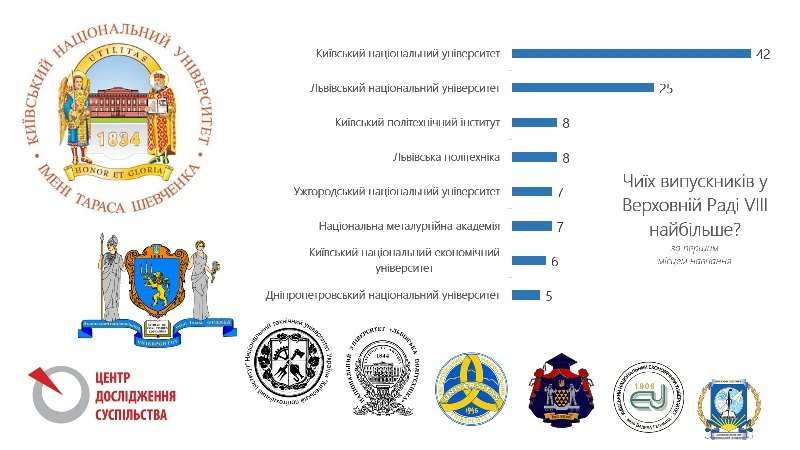 освіта депутатів3