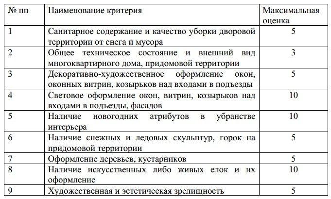 Новый конкурс от мэрии Петрозаводска, фото-1