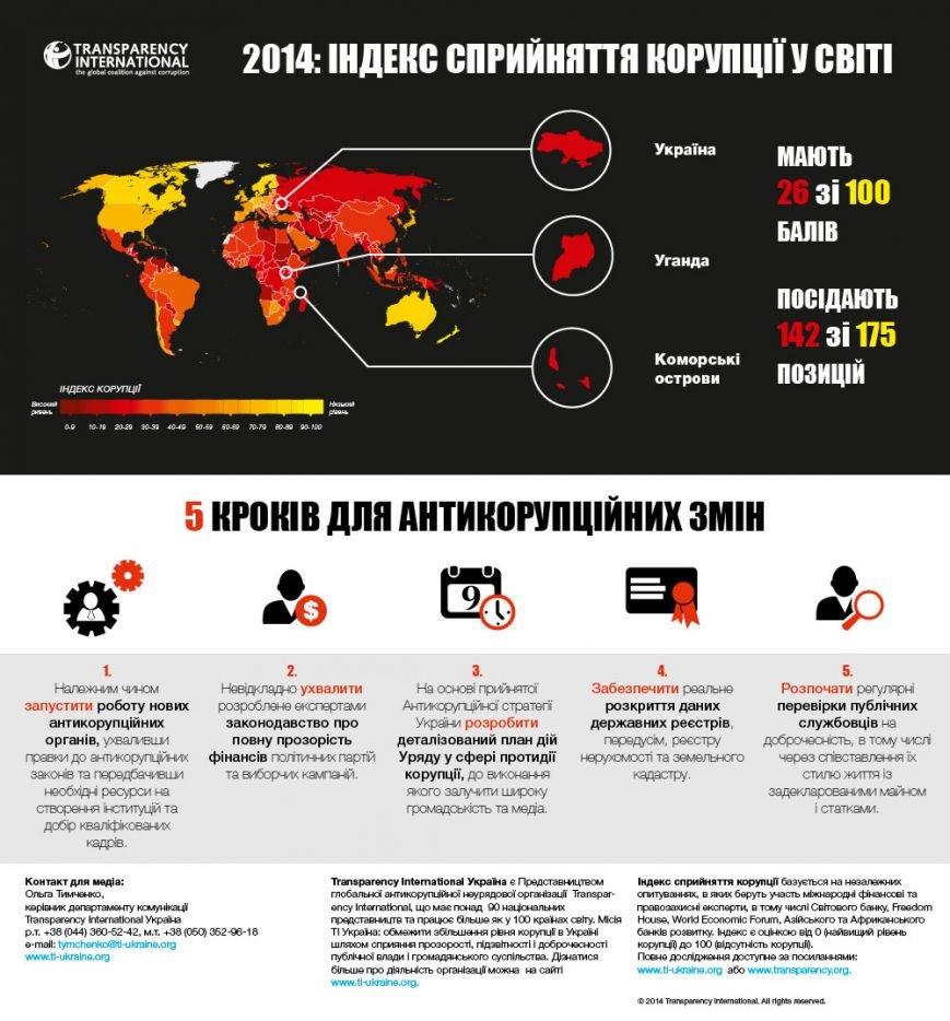 Украина остается одной из самых коррумпированных стран мира, фото-1