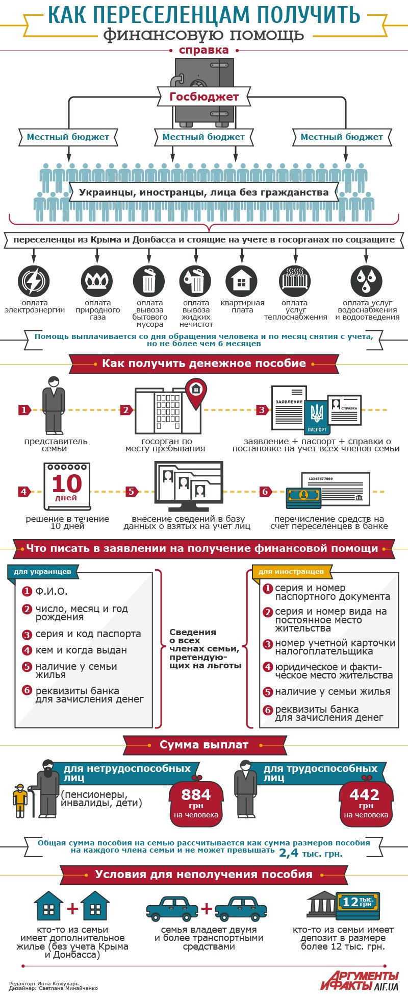 Переселенцы из Донбасса уже получают первые пособия предусмотренные в новых законах принятых Кабинетом Министров (фото) - фото 1