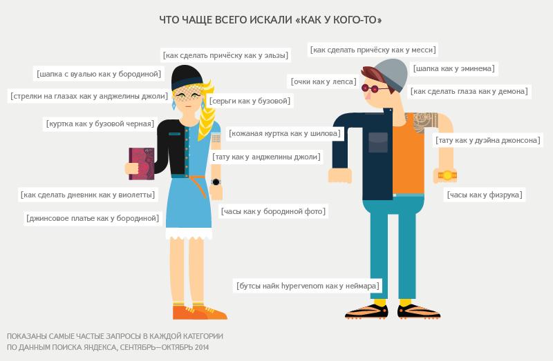 «Яндекс» выяснил, на кого хотят быть похожи петербуржцы (фото) - фото 2