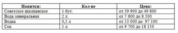 Новогодний стол гродненцам обойдется от 400 тыс рублей (цены), фото-1