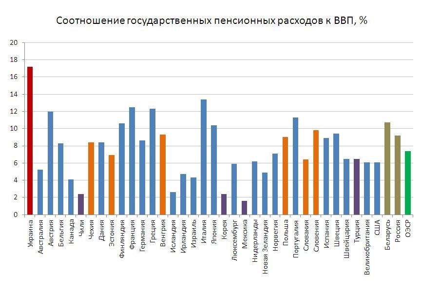 Бюджет вымирания: на чем собирается экономить правительство Украины? (фото) - фото 1