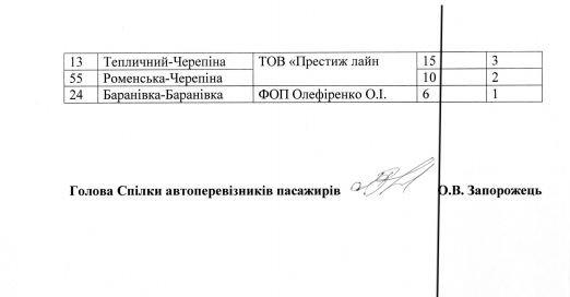Власти Сум опубликовали  скандальное решение исполкома о повышении проезда в маршрутках (фото) - фото 1