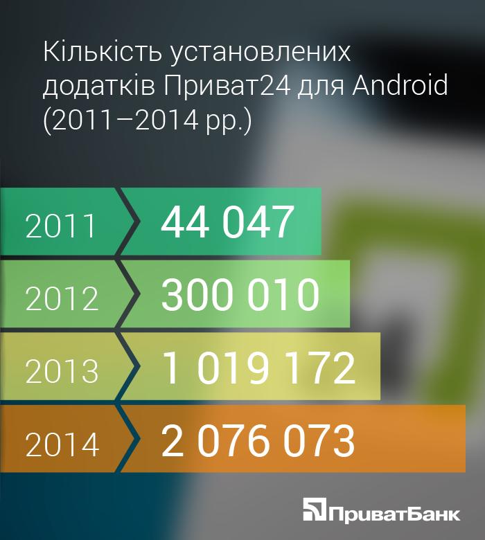 Приват24 став двічі мільйонером Android (фото) - фото 1