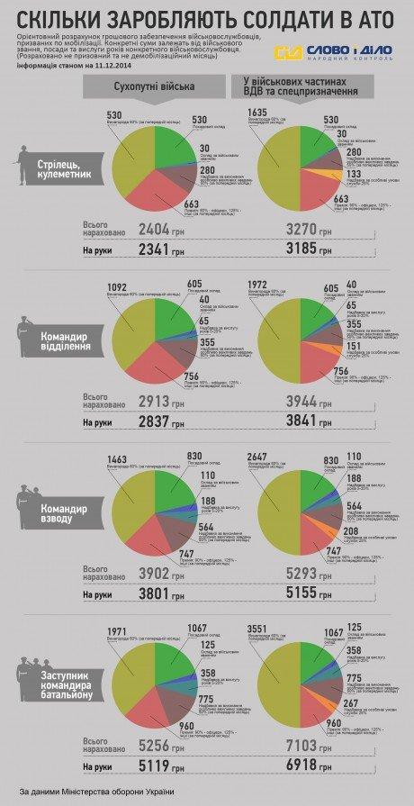 Яка зарплата в тернопільських бійців, які беруть участь в АТО? (інфографіка) (фото) - фото 1
