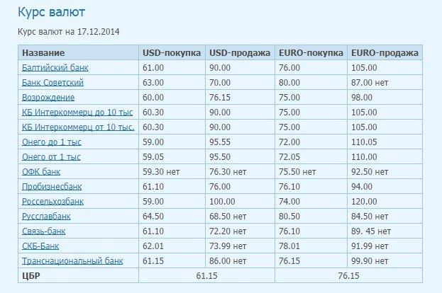 Как выглядит курс рубля на данный момент (фото) - фото 1
