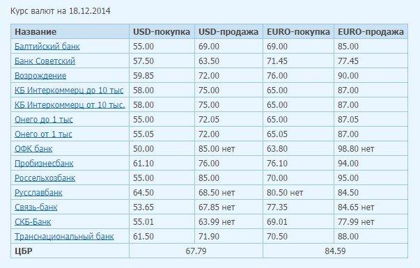 Евро за 100 рублей уже никому не нужен (фото) - фото 1