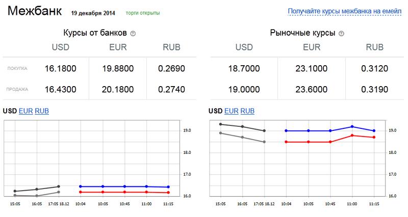 Вы до сих пор верите, что доллар стоит 16 гривен? (фото) - фото 1