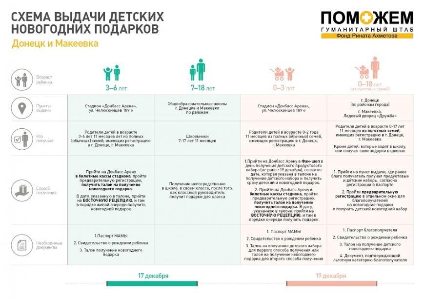 285 тысяч детей Донбасса получат новогодние подарки от гуманитарного штаба «Поможем» (фото) - фото 1