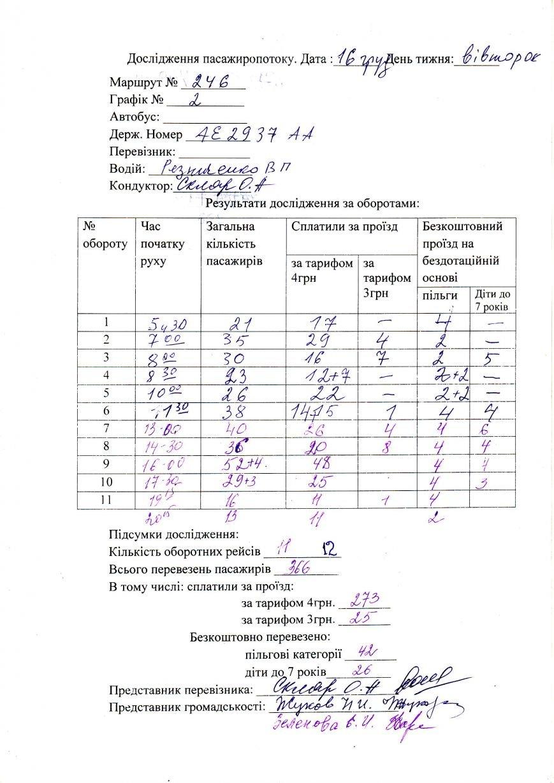 Криворожские активисты выяснили, что экономически обоснованный тариф на коротком маршруте - 5.5 гривен (фото) - фото 1